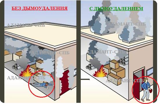 Последствия отсутствия дымоудаления